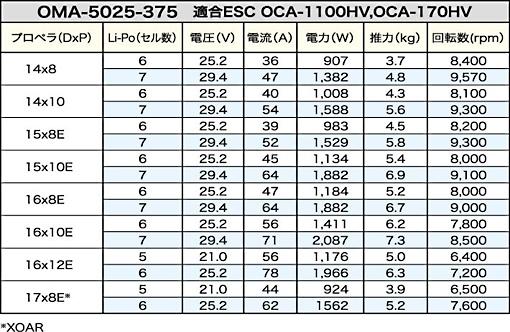 OSモーター OMA-5025-375ブラシレスモーター(51014010)