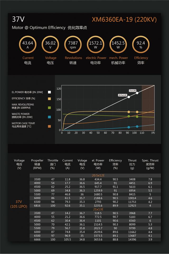 デュアルスカイ XM6360EA-19 V3 220RPM/V アウトランナーブラシレスモーター