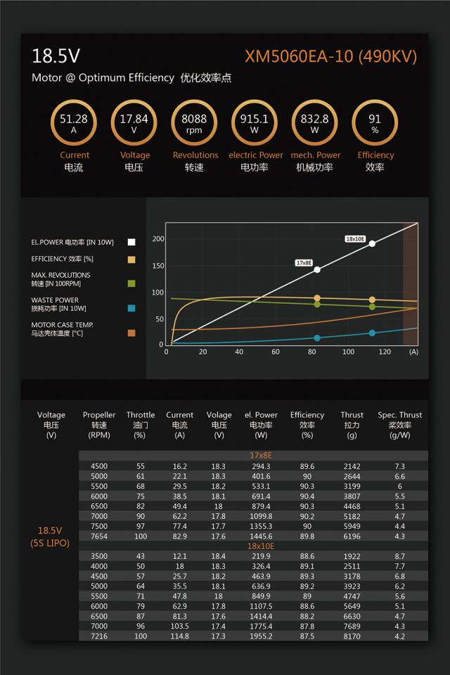 デュアルスカイ XM5060EA-10 V3 490RPM/V アウトランナーブラシレスモーター