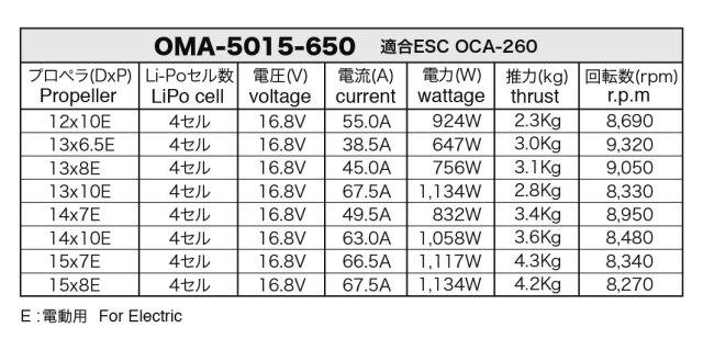 OSモーター OMA-5015-650ブラシレスモーター(51020160)